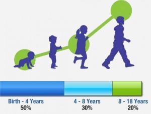 Children Growth رشد کودکان